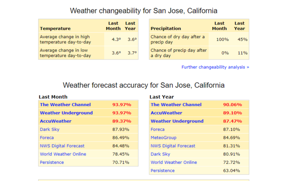 Find the Most Accurate Weather Service Wherever You Are With ForecastAdvisor