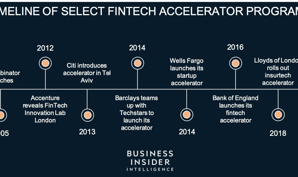 FINTECH ACCELERATORS: An inside look at top banks' accelerator programs — how they work, what success looks like, and what it means for the future of financial services