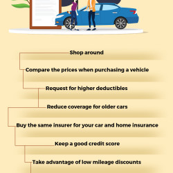 Ways to Lower your Car Insurance Costs