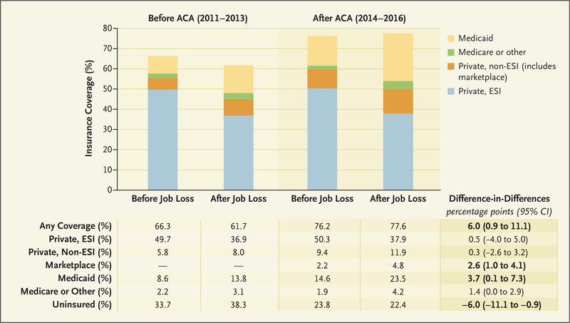 Insurance Coverage after Job Loss — The Importance of the ACA during the Covid-Associated Recession